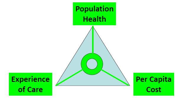 6a0120a867b4a4970b0147e17b8312970b pi unpacking the triple aim model improving population health