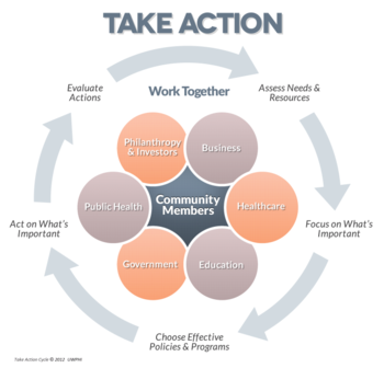 Take Action Cycle