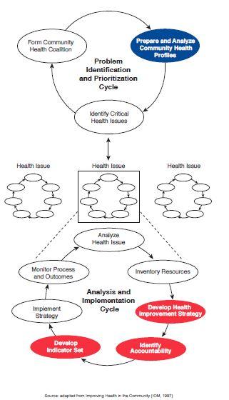 Stoto diagram